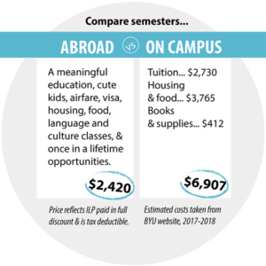 semester abroad costs